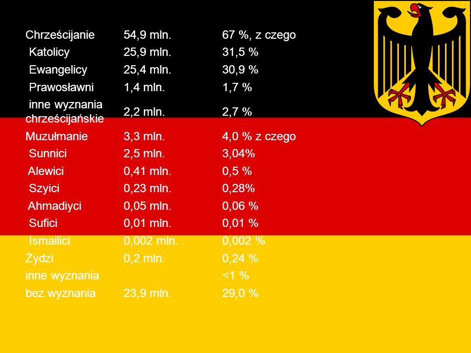 Religie w Niemczech Chrześcijanie 54,9 mln. 67 %, z czego Katolicy