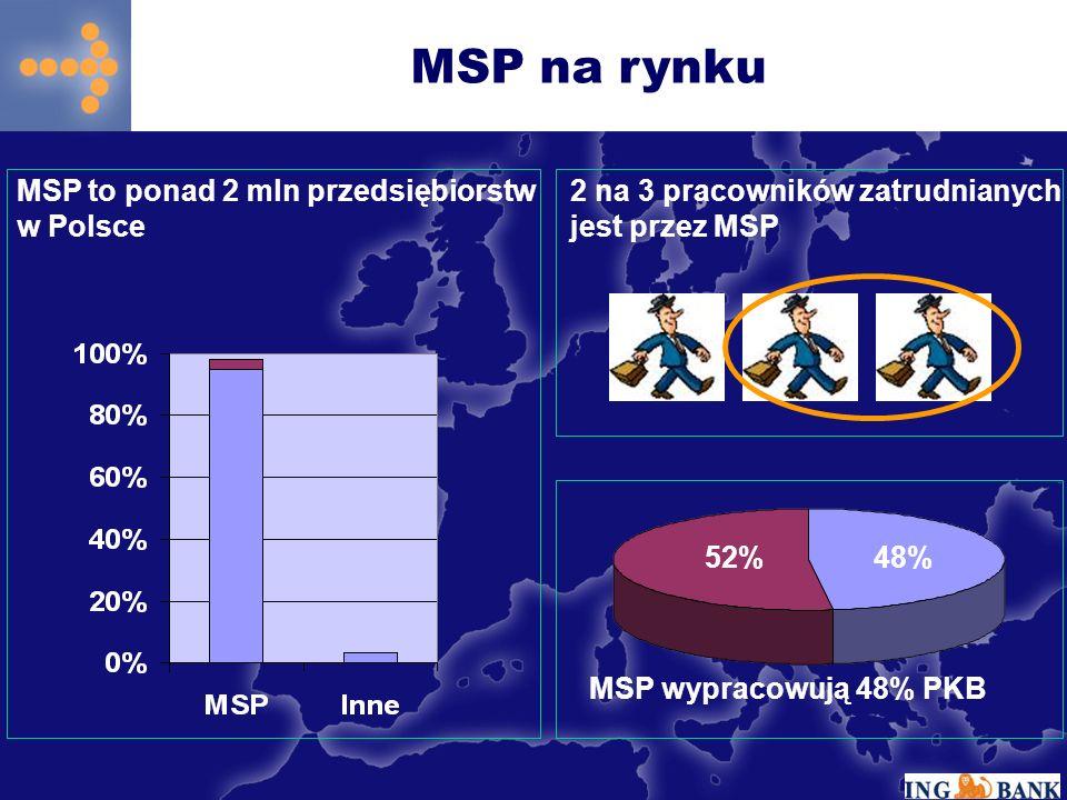 MSP na rynku MSP to ponad 2 mln przedsiębiorstw w Polsce. 2 na 3 pracowników zatrudnianych jest przez MSP.