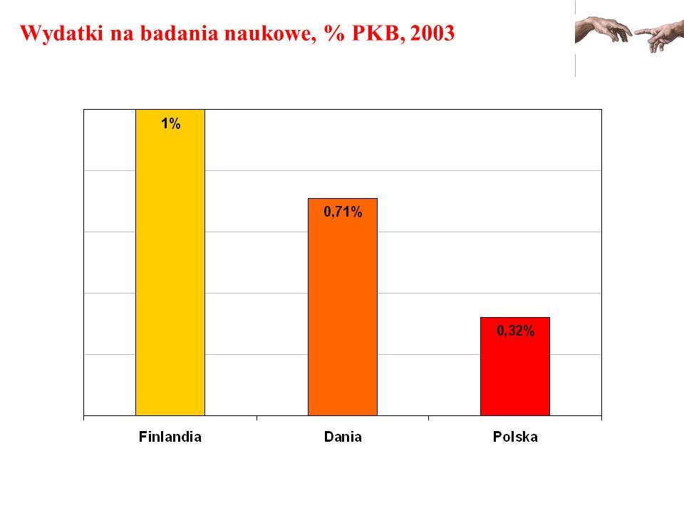 Wydatki na badania naukowe, % PKB, 2003