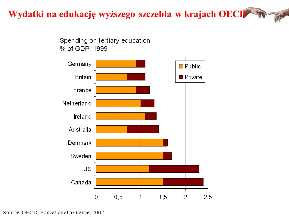 Wydatki na edukację wyższego szczebla w krajach OECD