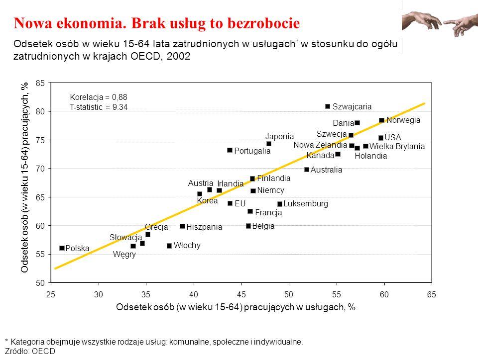 Nowa ekonomia. Brak usług to bezrobocie