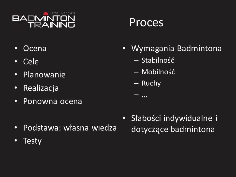 Proces Ocena Cele Planowanie Realizacja Ponowna ocena