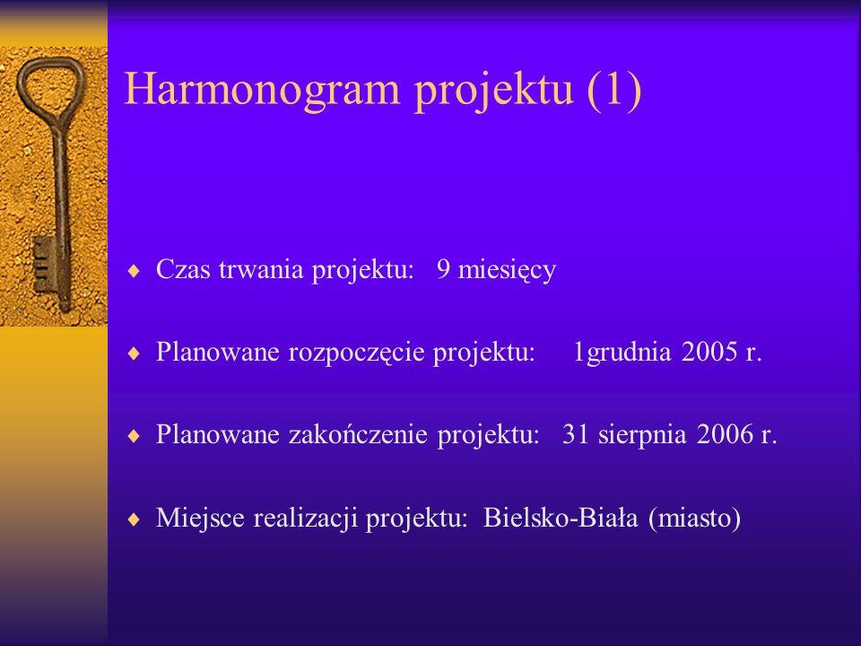 Harmonogram projektu (1)
