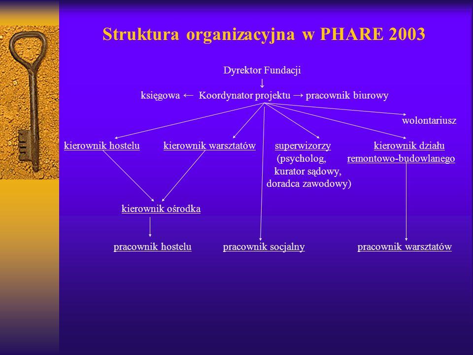 Struktura organizacyjna w PHARE 2003