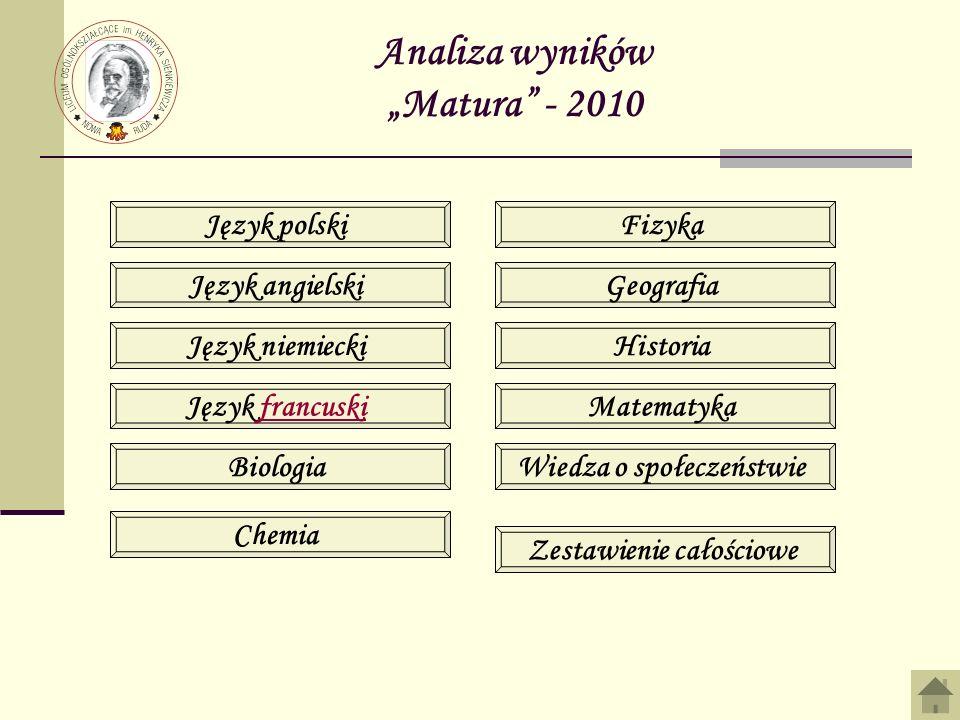 """Analiza wyników """"Matura - 2010"""
