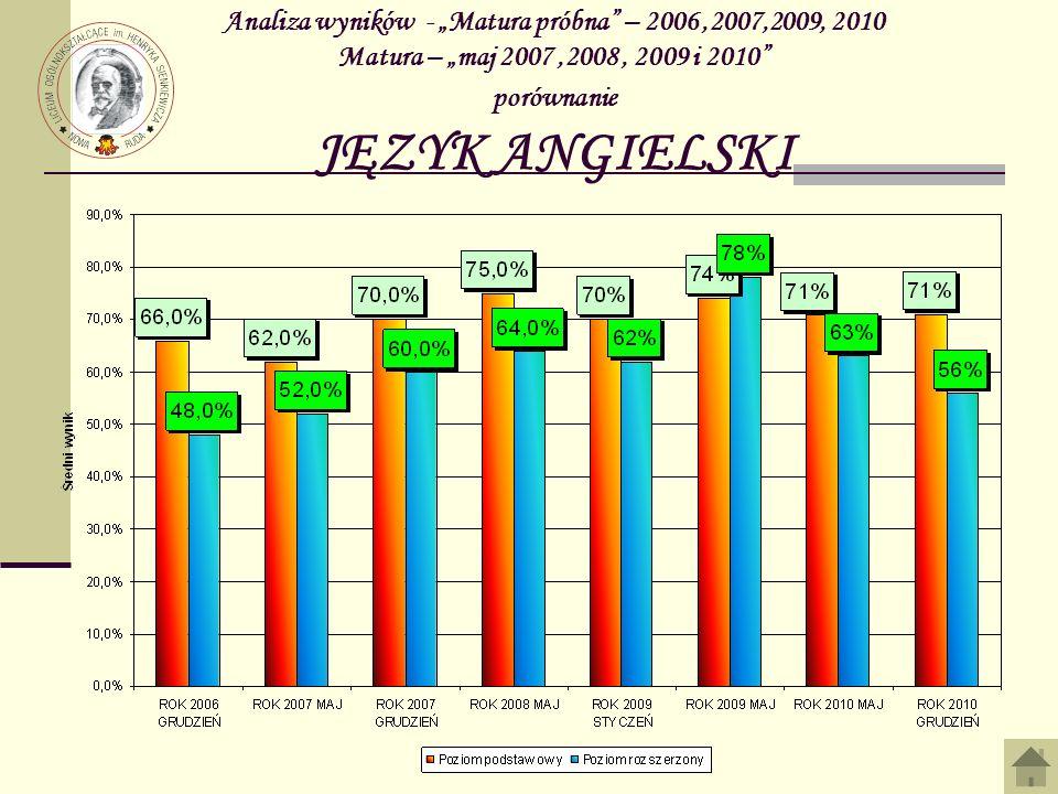 """Analiza wyników - """"Matura próbna – 2006 ,2007,2009, 2010 Matura – """"maj 2007 ,2008 , 2009 i 2010 porównanie JĘZYK ANGIELSKI"""