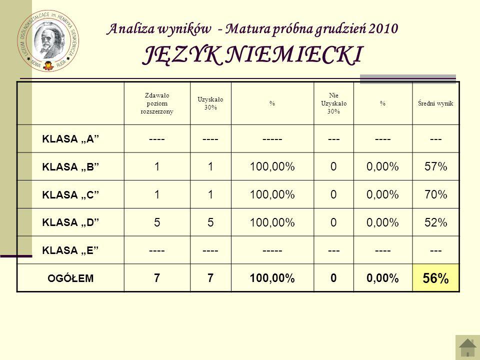 Analiza wyników - Matura próbna grudzień 2010 JĘZYK NIEMIECKI