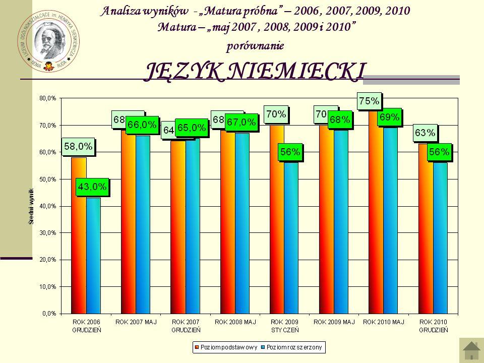 """Analiza wyników - """"Matura próbna – 2006 , 2007, 2009, 2010 Matura – """"maj 2007 , 2008, 2009 i 2010 porównanie JĘZYK NIEMIECKI"""