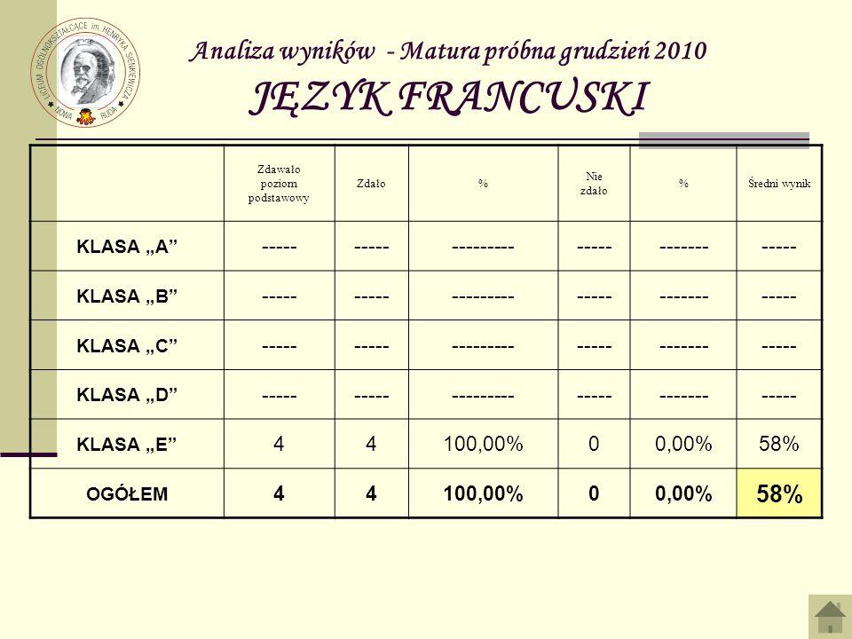 Analiza wyników - Matura próbna grudzień 2010 JĘZYK FRANCUSKI