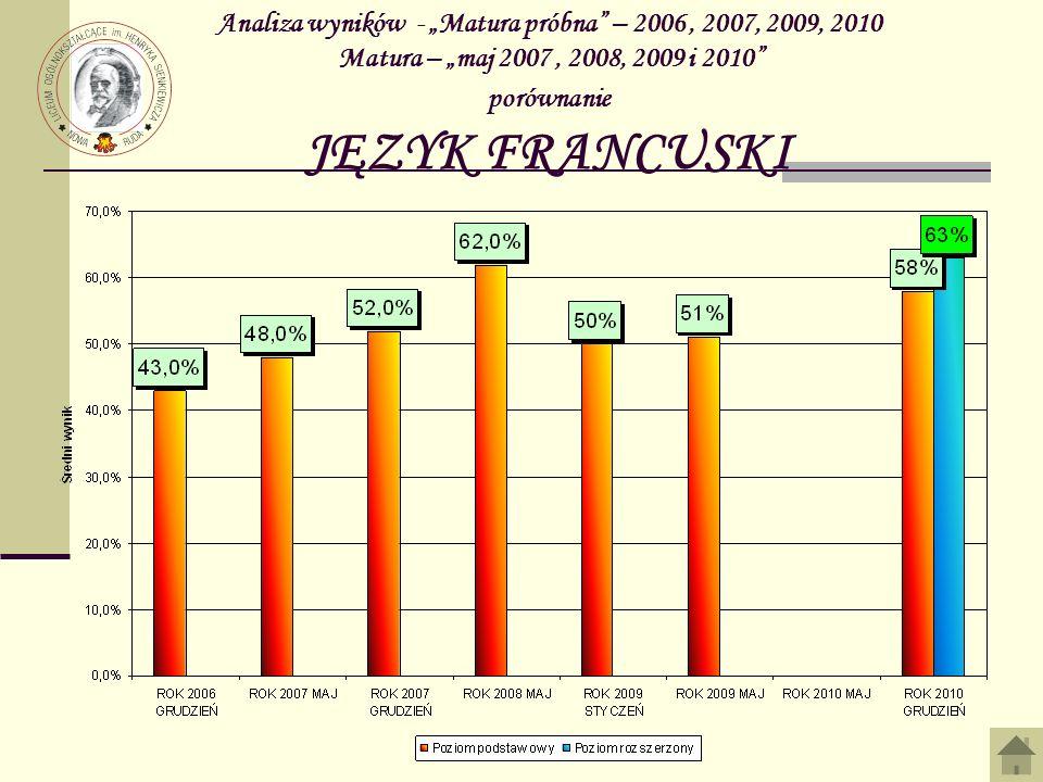 """Analiza wyników - """"Matura próbna – 2006 , 2007, 2009, 2010 Matura – """"maj 2007 , 2008, 2009 i 2010 porównanie JĘZYK FRANCUSKI"""