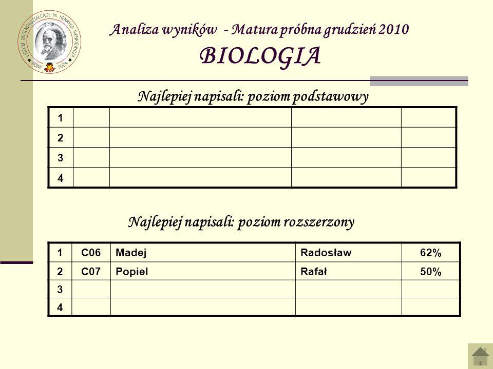 Analiza wyników - Matura próbna grudzień 2010 BIOLOGIA