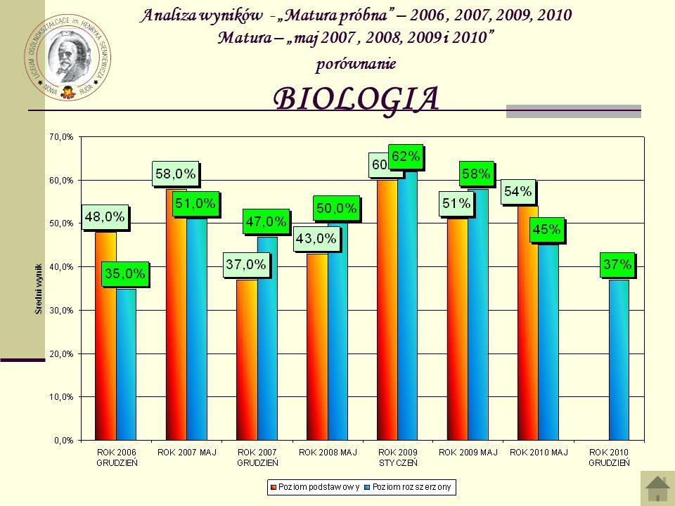 """Analiza wyników - """"Matura próbna – 2006 , 2007, 2009, 2010 Matura – """"maj 2007 , 2008, 2009 i 2010 porównanie BIOLOGIA"""