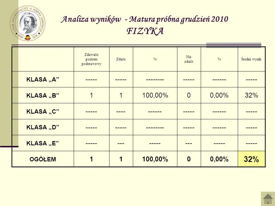 Analiza wyników - Matura próbna grudzień 2010 FIZYKA
