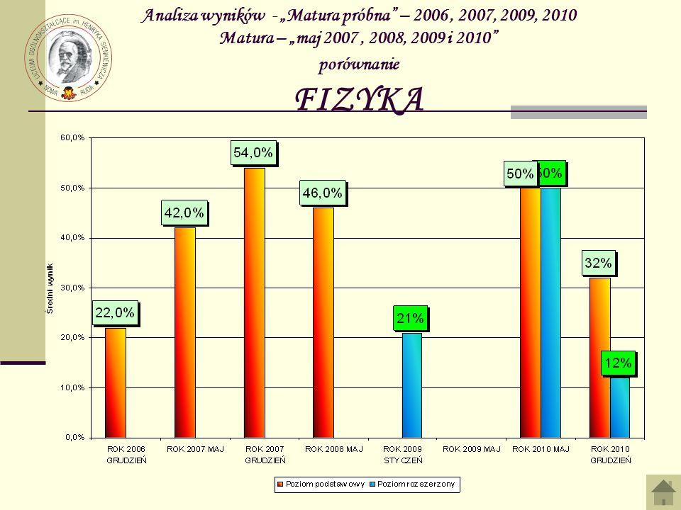 """Analiza wyników - """"Matura próbna – 2006 , 2007, 2009, 2010 Matura – """"maj 2007 , 2008, 2009 i 2010 porównanie FIZYKA"""