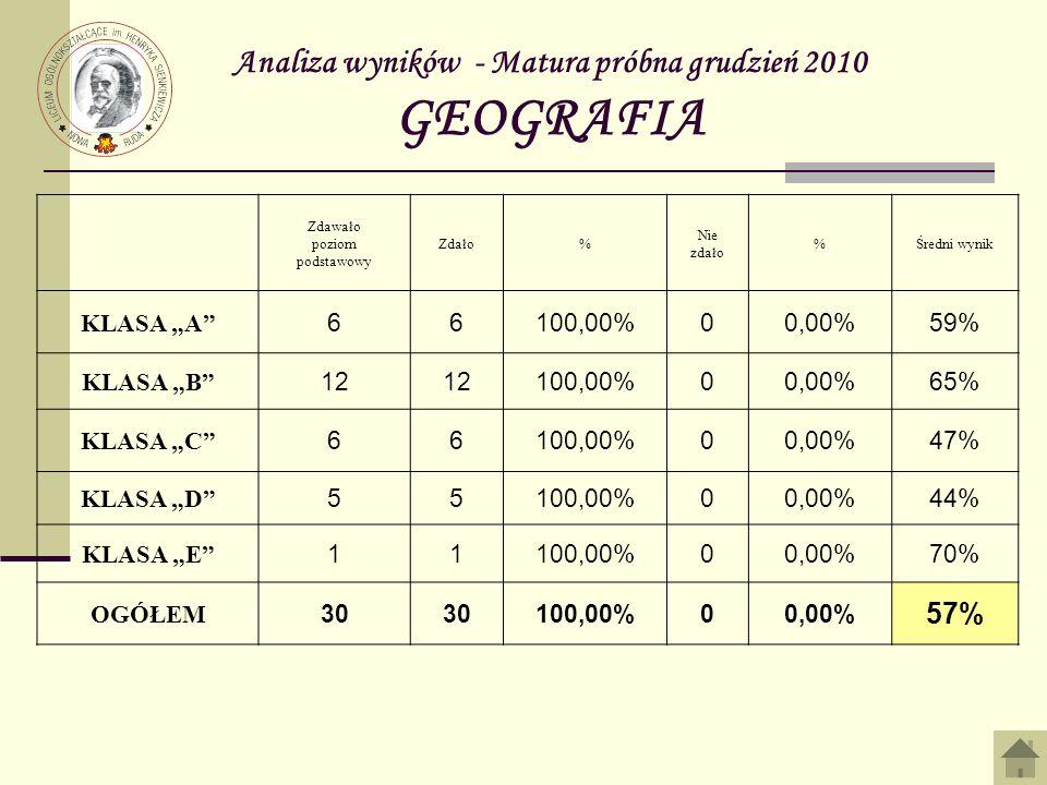 Analiza wyników - Matura próbna grudzień 2010 GEOGRAFIA