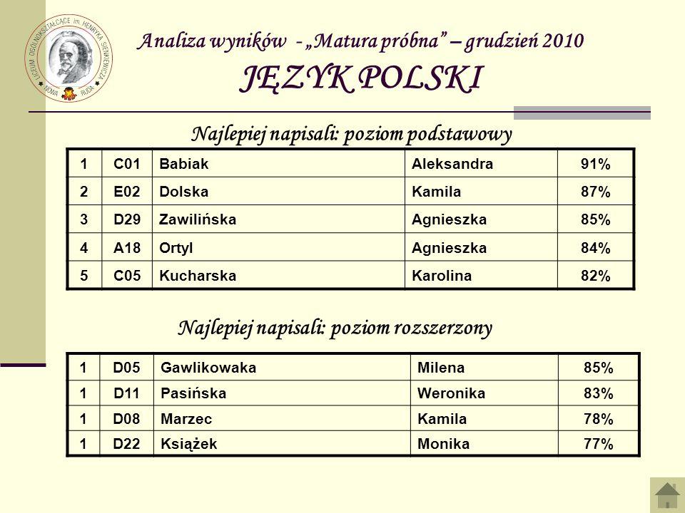 """Analiza wyników - """"Matura próbna – grudzień 2010 JĘZYK POLSKI"""