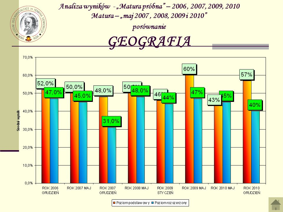 """Analiza wyników - """"Matura próbna – 2006 , 2007, 2009, 2010 Matura – """"maj 2007 , 2008, 2009 i 2010 porównanie GEOGRAFIA"""