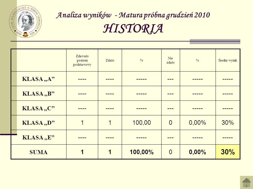 Analiza wyników - Matura próbna grudzień 2010 HISTORIA