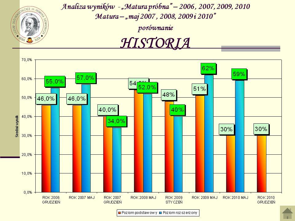 """Analiza wyników - """"Matura próbna – 2006 , 2007, 2009, 2010 Matura – """"maj 2007 , 2008, 2009 i 2010 porównanie HISTORIA"""