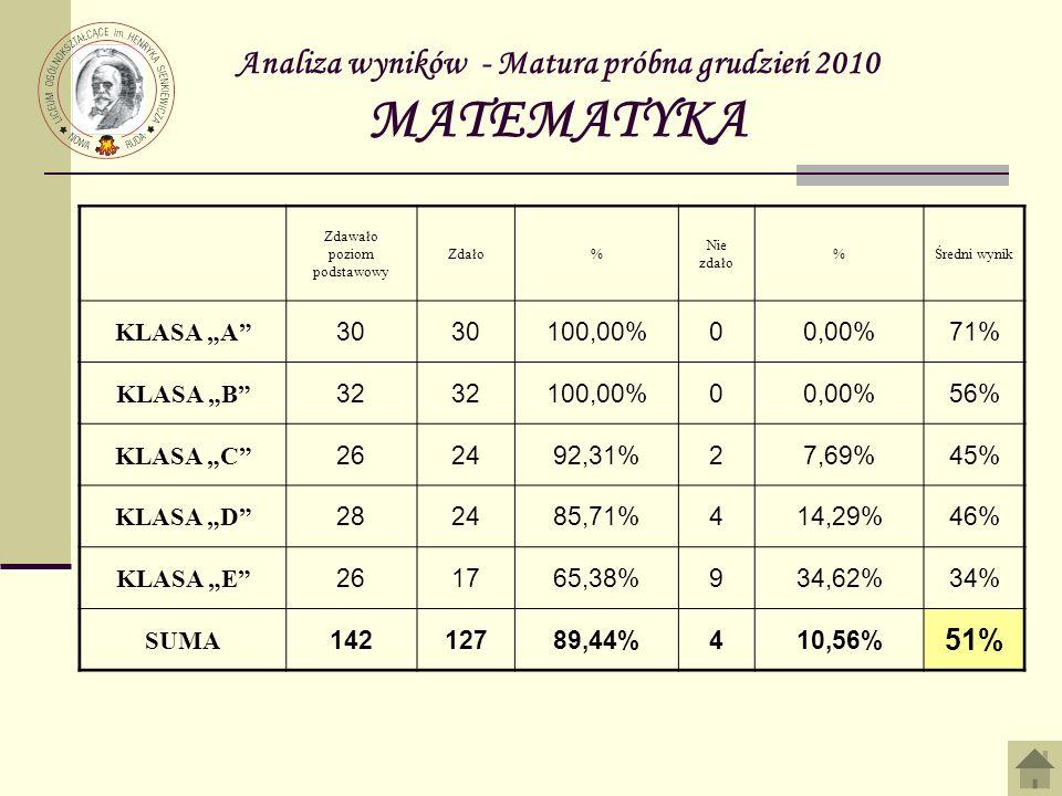 Analiza wyników - Matura próbna grudzień 2010 MATEMATYKA