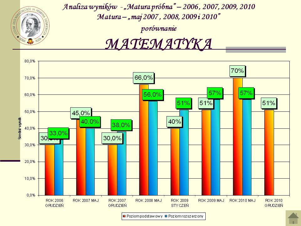 """Analiza wyników - """"Matura próbna – 2006 , 2007, 2009, 2010 Matura – """"maj 2007 , 2008, 2009 i 2010 porównanie MATEMATYKA"""