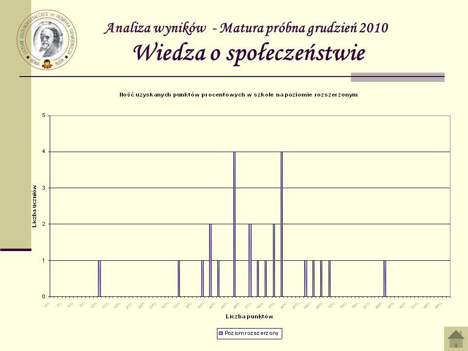 Analiza wyników - Matura próbna grudzień 2010 Wiedza o społeczeństwie