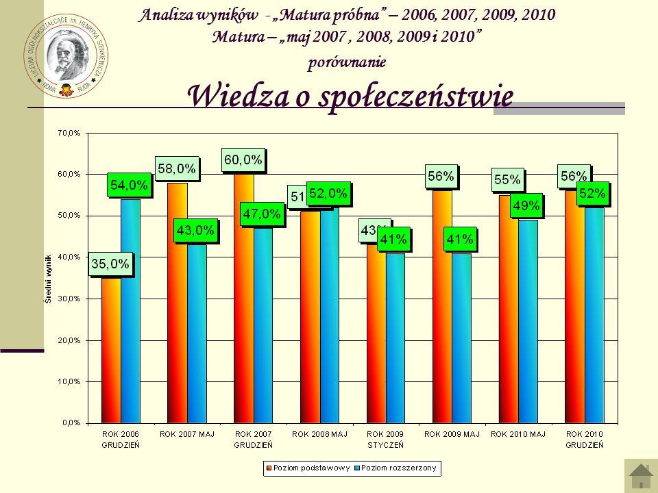 """Analiza wyników - """"Matura próbna – 2006, 2007, 2009, 2010 Matura – """"maj 2007 , 2008, 2009 i 2010 porównanie Wiedza o społeczeństwie"""
