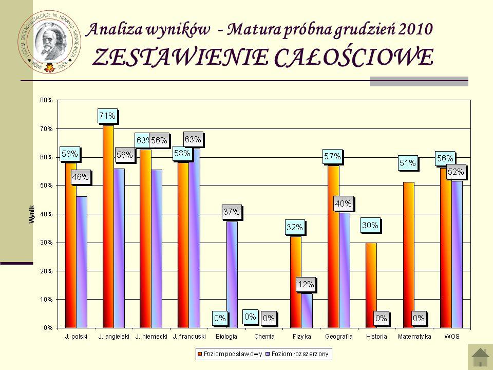 Analiza wyników - Matura próbna grudzień 2010 ZESTAWIENIE CAŁOŚCIOWE