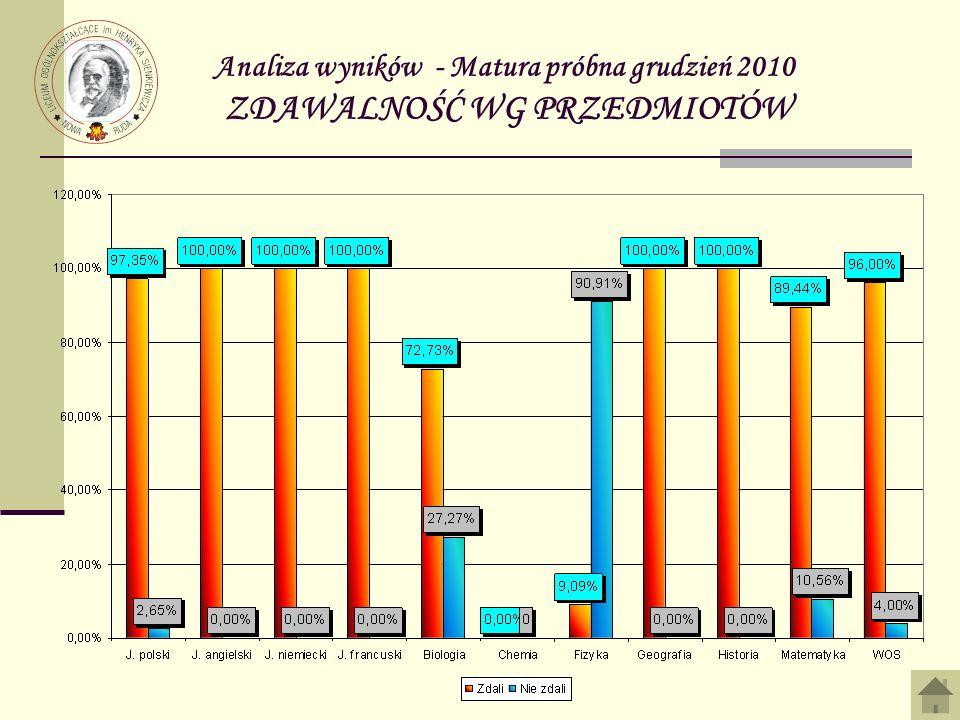 Analiza wyników - Matura próbna grudzień 2010 ZDAWALNOŚĆ WG PRZEDMIOTÓW