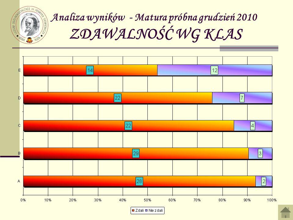 Analiza wyników - Matura próbna grudzień 2010 ZDAWALNOŚĆ WG KLAS