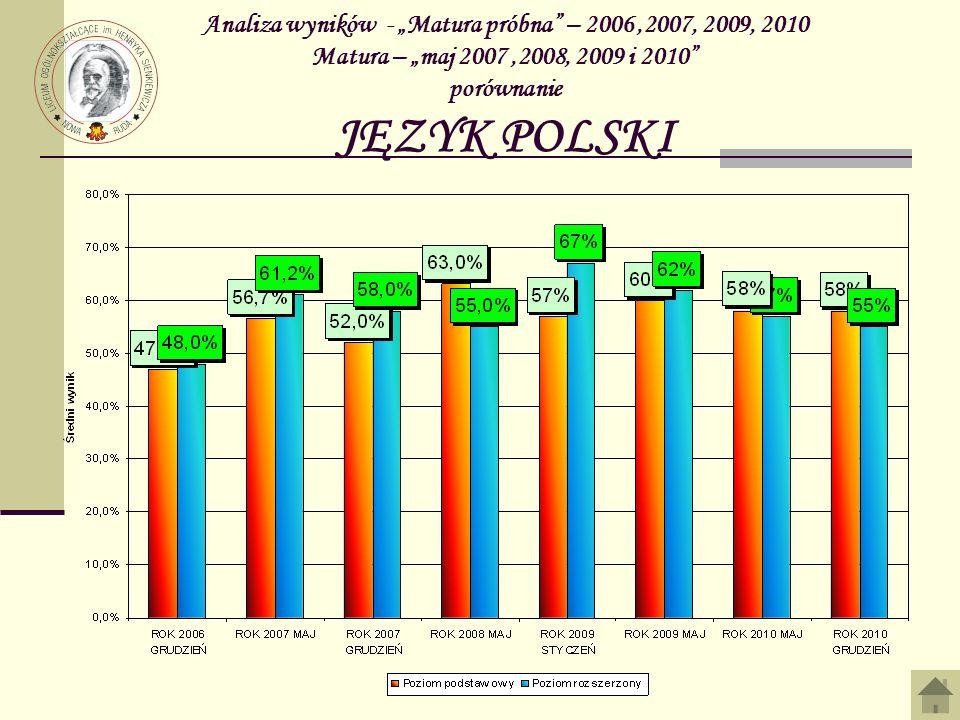 """Analiza wyników - """"Matura próbna – 2006 ,2007, 2009, 2010 Matura – """"maj 2007 ,2008, 2009 i 2010 porównanie JĘZYK POLSKI"""