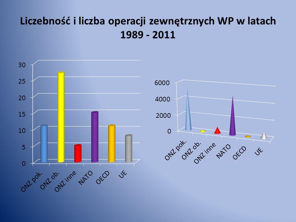 Liczebność i liczba operacji zewnętrznych WP w latach 1989 - 2011