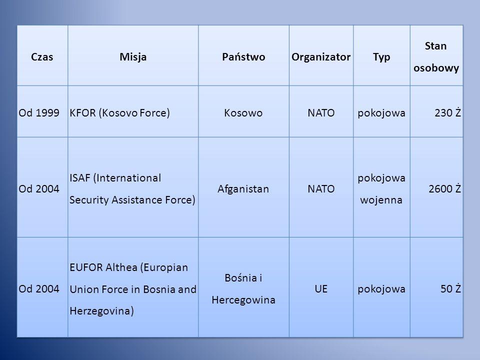 CzasMisja. Państwo. Organizator. Typ. Stan osobowy. Od 1999. KFOR (Kosovo Force) Kosowo. NATO. pokojowa.