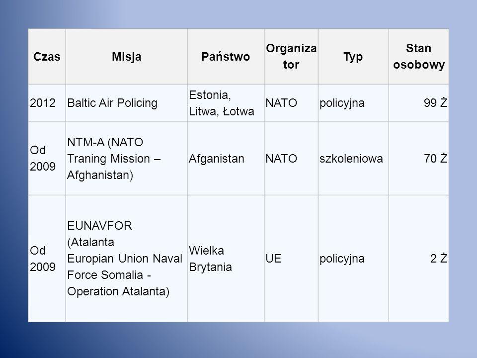 CzasMisja. Państwo. Organizator. Typ. Stan osobowy. 2012. Baltic Air Policing. Estonia, Litwa, Łotwa.