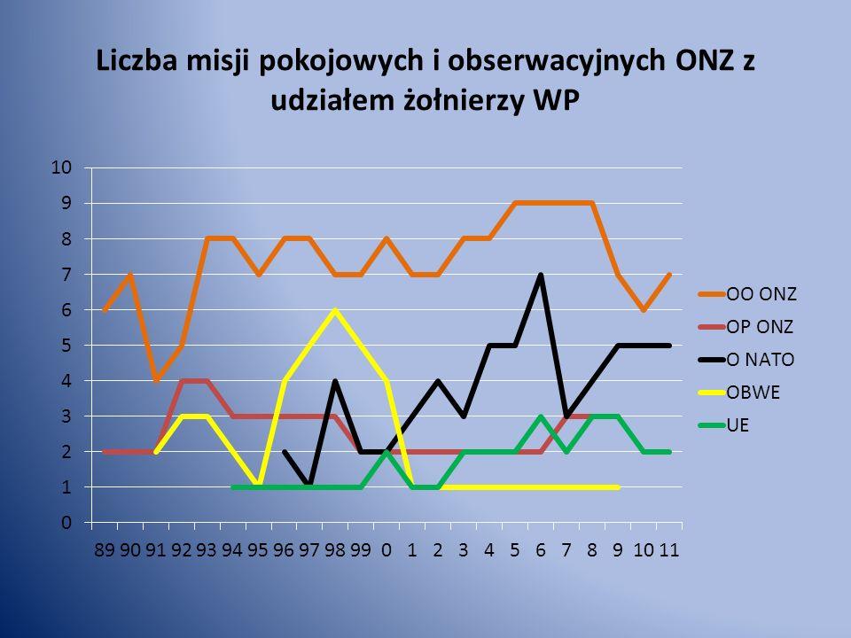 Liczba misji pokojowych i obserwacyjnych ONZ z udziałem żołnierzy WP