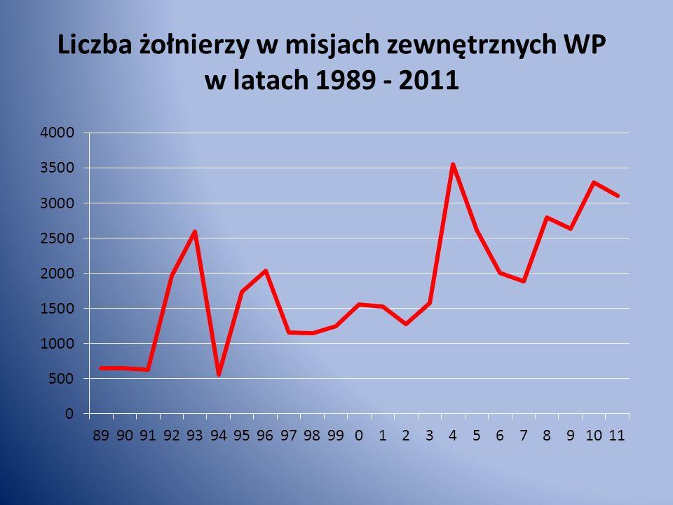 Liczba żołnierzy w misjach zewnętrznych WP w latach 1989 - 2011