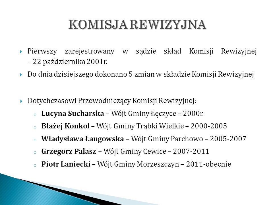 KOMISJA REWIZYJNA Pierwszy zarejestrowany w sądzie skład Komisji Rewizyjnej – 22 października 2001r.