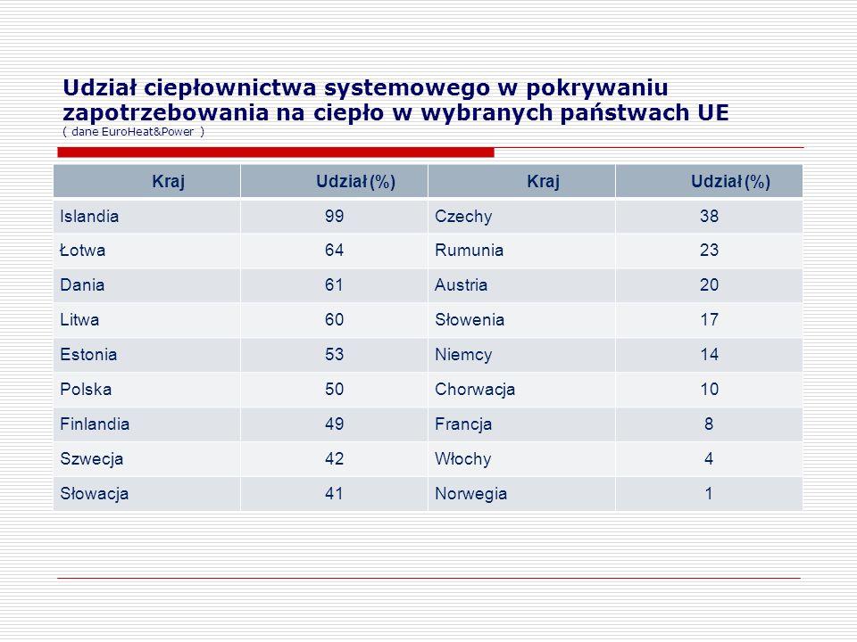 Udział ciepłownictwa systemowego w pokrywaniu zapotrzebowania na ciepło w wybranych państwach UE ( dane EuroHeat&Power )
