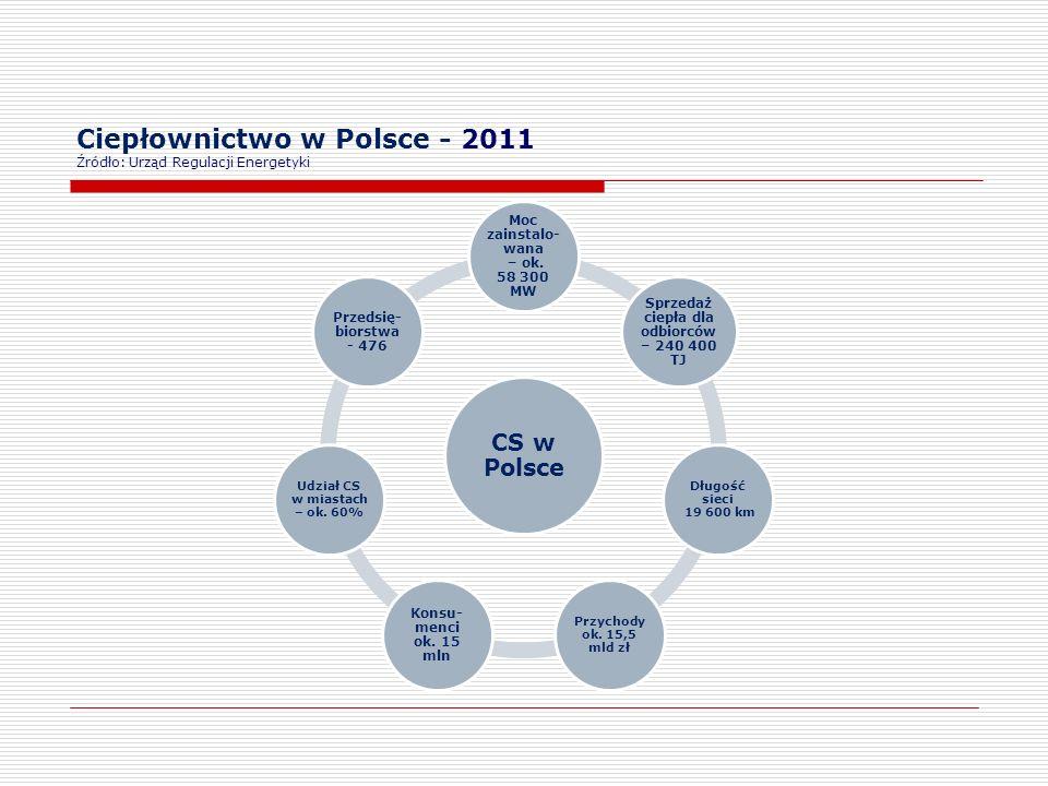 Ciepłownictwo w Polsce - 2011 Źródło: Urząd Regulacji Energetyki