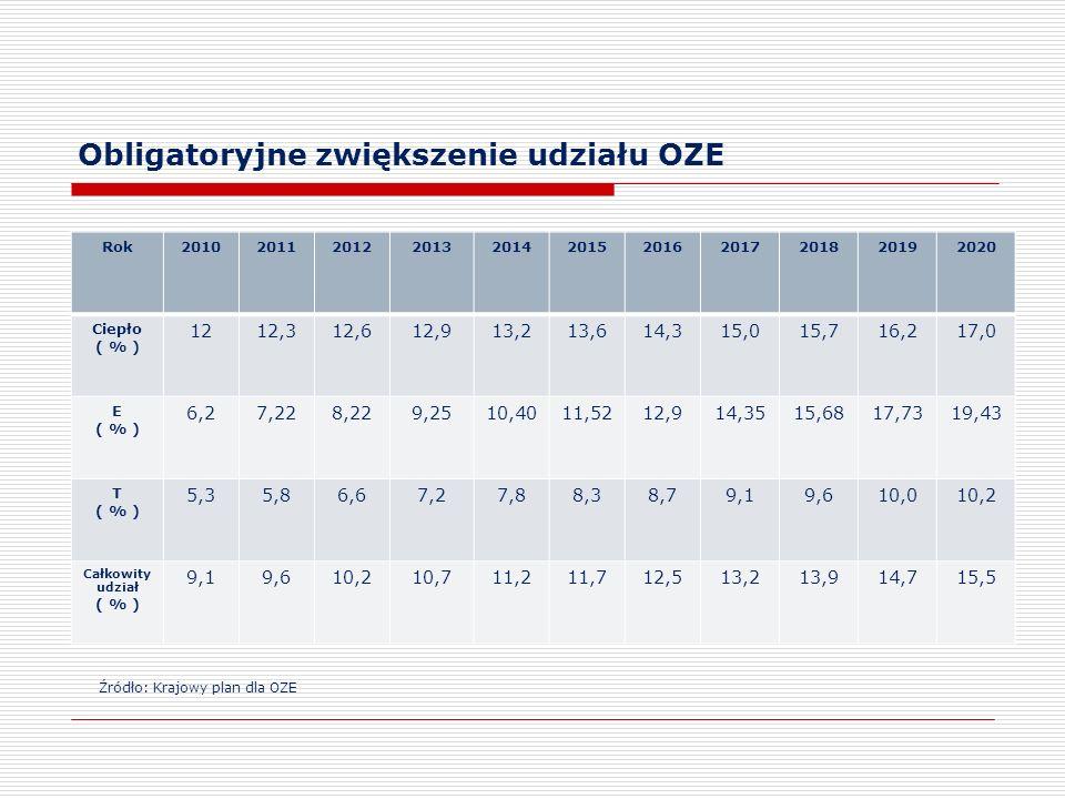 Obligatoryjne zwiększenie udziału OZE