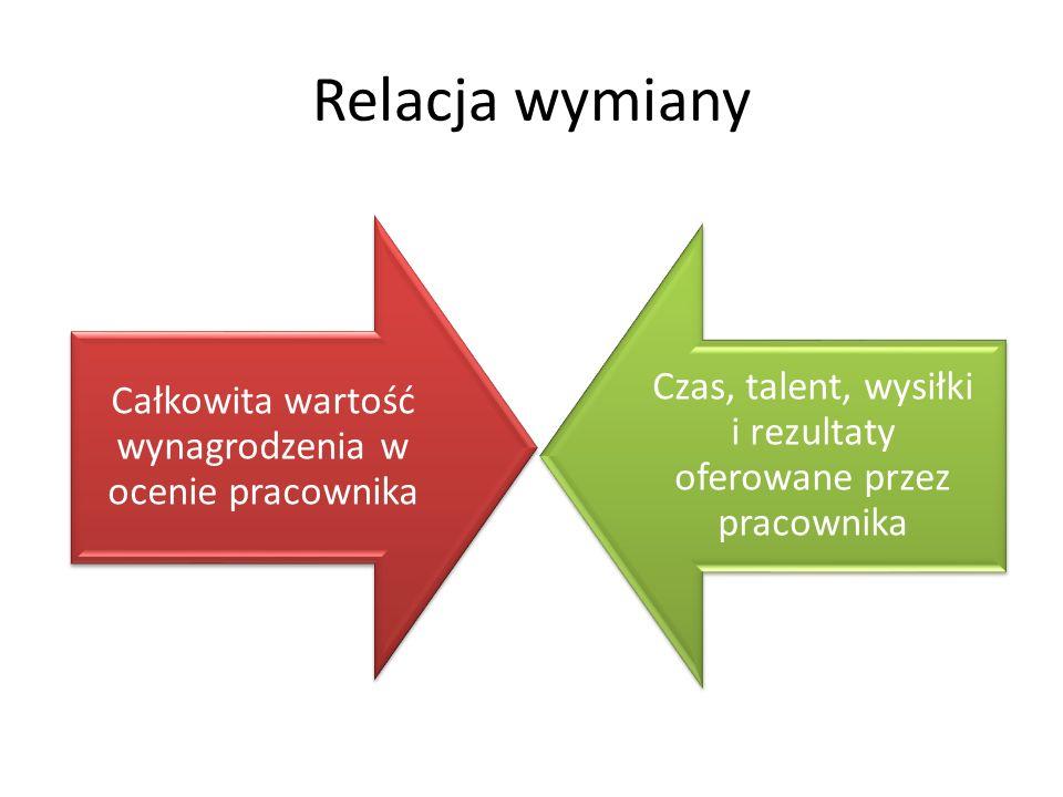Relacja wymiany Całkowita wartość wynagrodzenia w ocenie pracownika. Czas, talent, wysiłki i rezultaty oferowane przez pracownika.