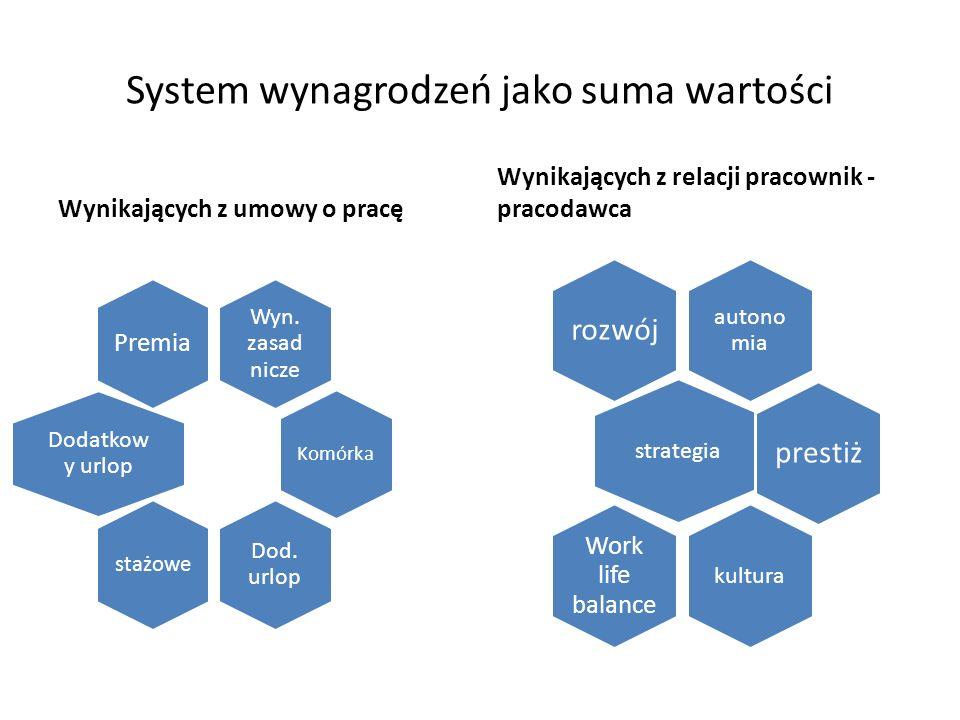 System wynagrodzeń jako suma wartości