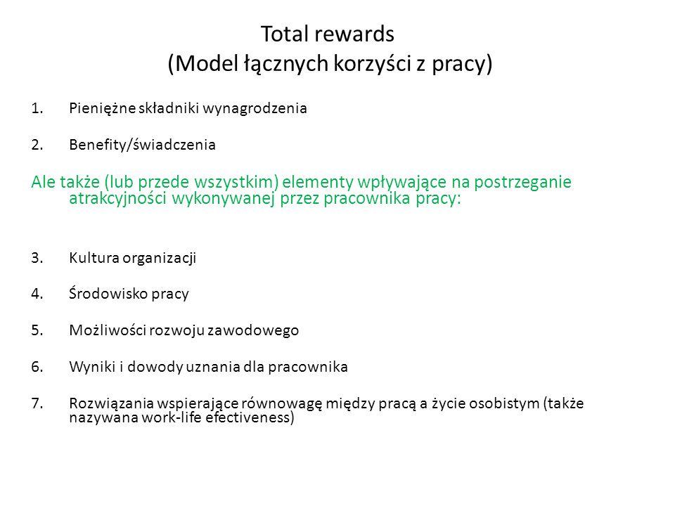 Total rewards (Model łącznych korzyści z pracy)
