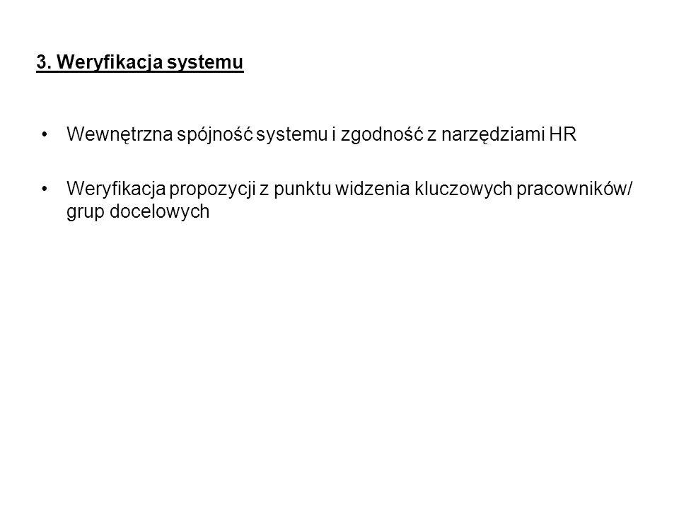 3. Weryfikacja systemu Wewnętrzna spójność systemu i zgodność z narzędziami HR.