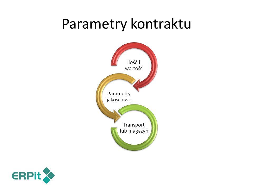 Parametry kontraktu Ilość i wartość Parametry jakościowe