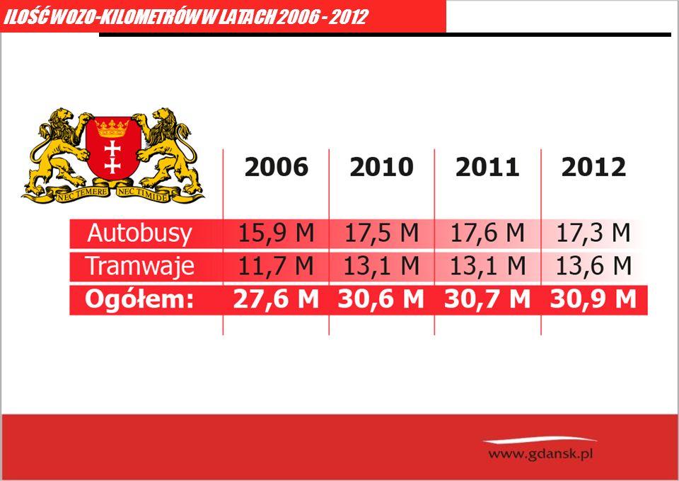 ILOŚĆ WOZO-KILOMETRÓW W LATACH 2006 - 2012