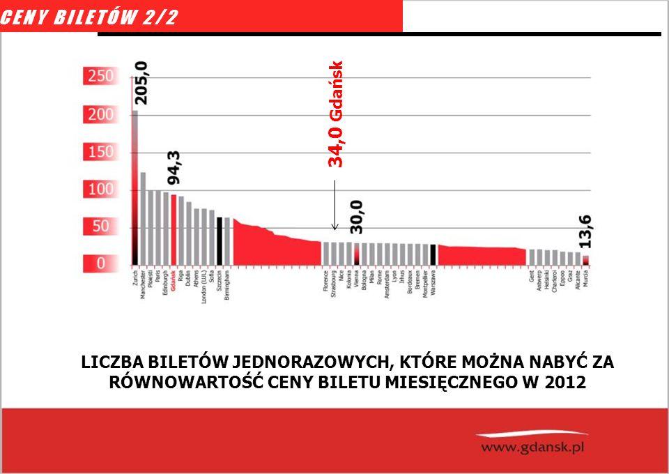 CENY BILETÓW 2/2 34,0 Gdańsk.