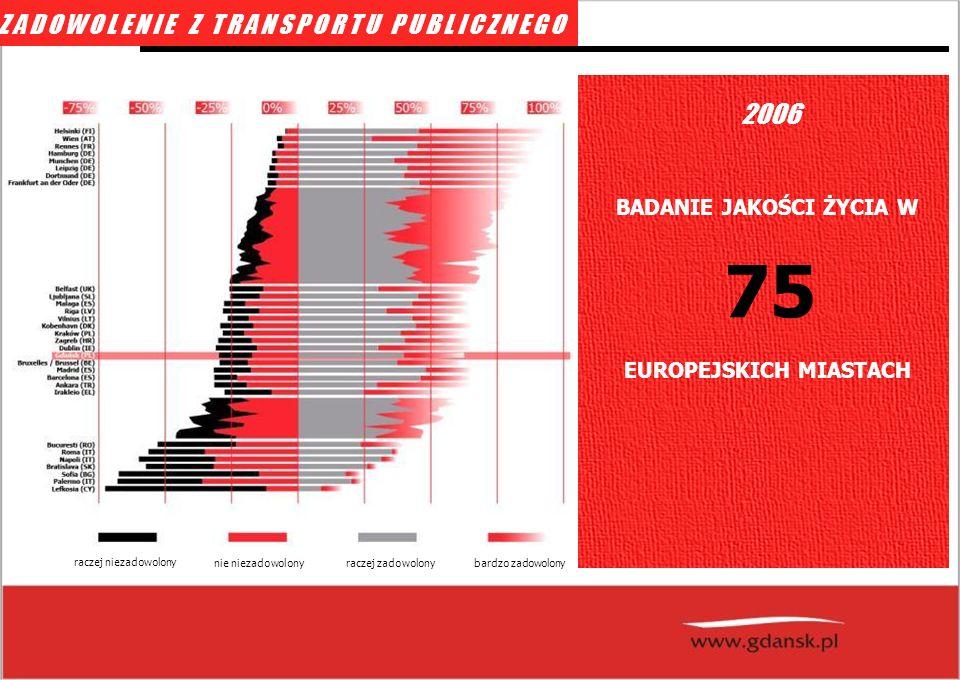 BADANIE JAKOŚCI ŻYCIA W 75 EUROPEJSKICH MIASTACH