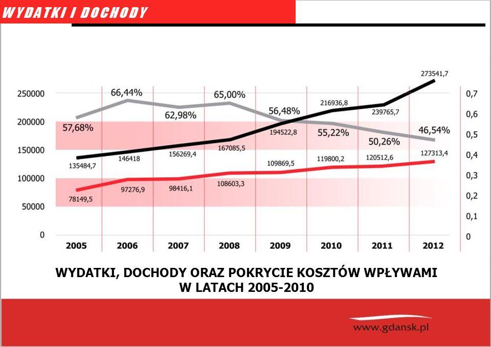 WYDATKI, DOCHODY ORAZ POKRYCIE KOSZTÓW WPŁYWAMI W LATACH 2005-2010