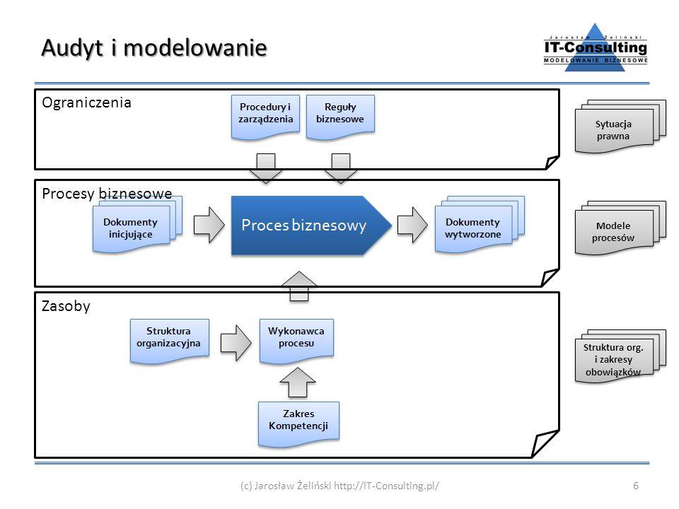 Struktura org. i zakresy obowiązków